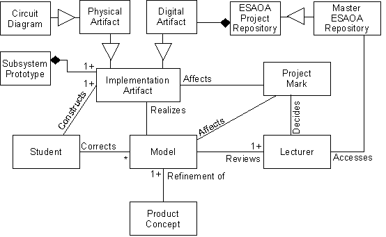 PartC Implementation eee374w the project (part c)